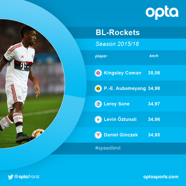 Kingsley Coman is the fastest player of the 2015 16 BL campaign so far 3506 km