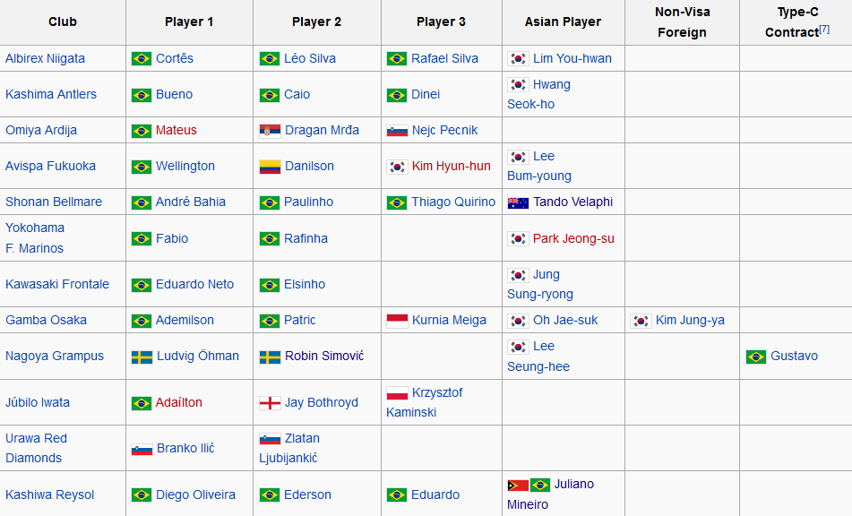 j league Foreign players