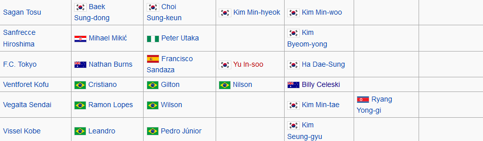 j league Foreign players 2