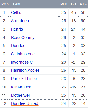 Ladbrokes Premiership Table 2016 2 15