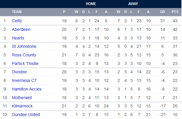 spfl_ukpremiershiptable_2015.png