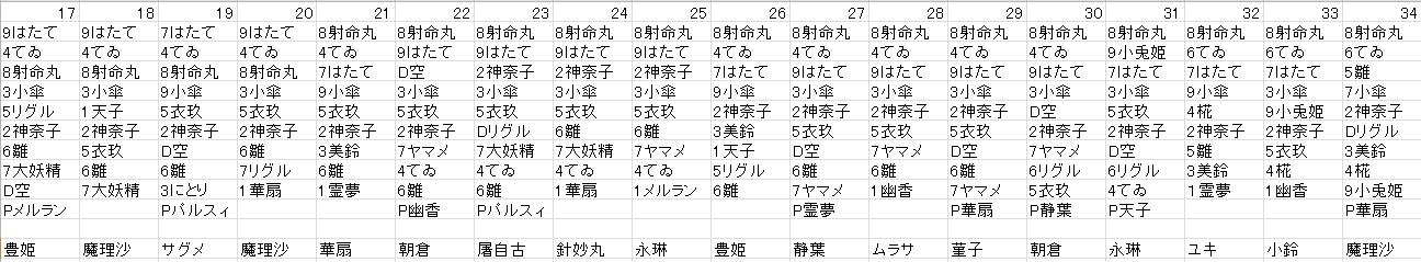 スタメン17~34