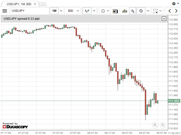 dukascopy_chart_aplet_160211_1747.png