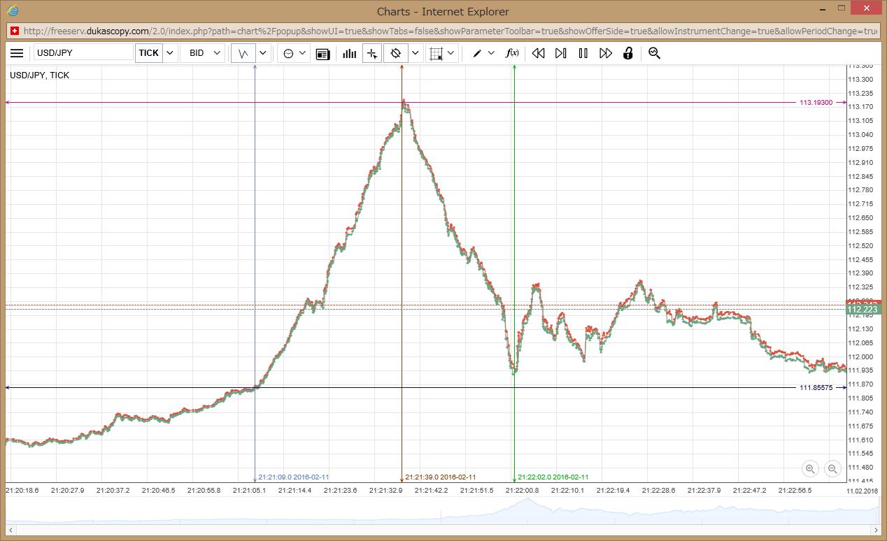 dukascopy_chart_usdjpy_tick_160211_2121.png