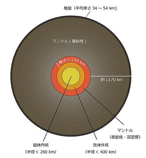 月の内部構造がだいぶわかってきた