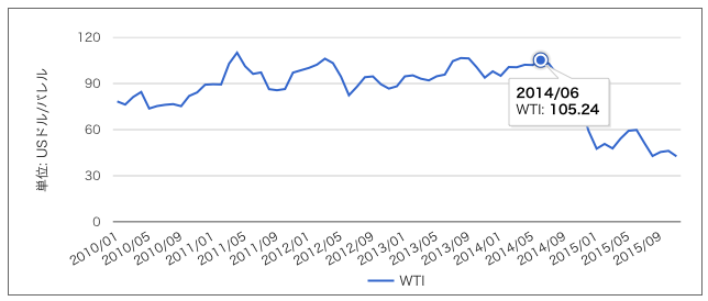 ar_15dec11原油価格