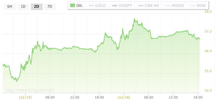ar_15dec16原油価格