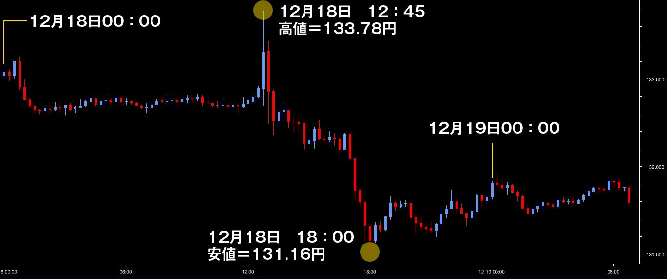 ar_2015dec18_ユーロ円