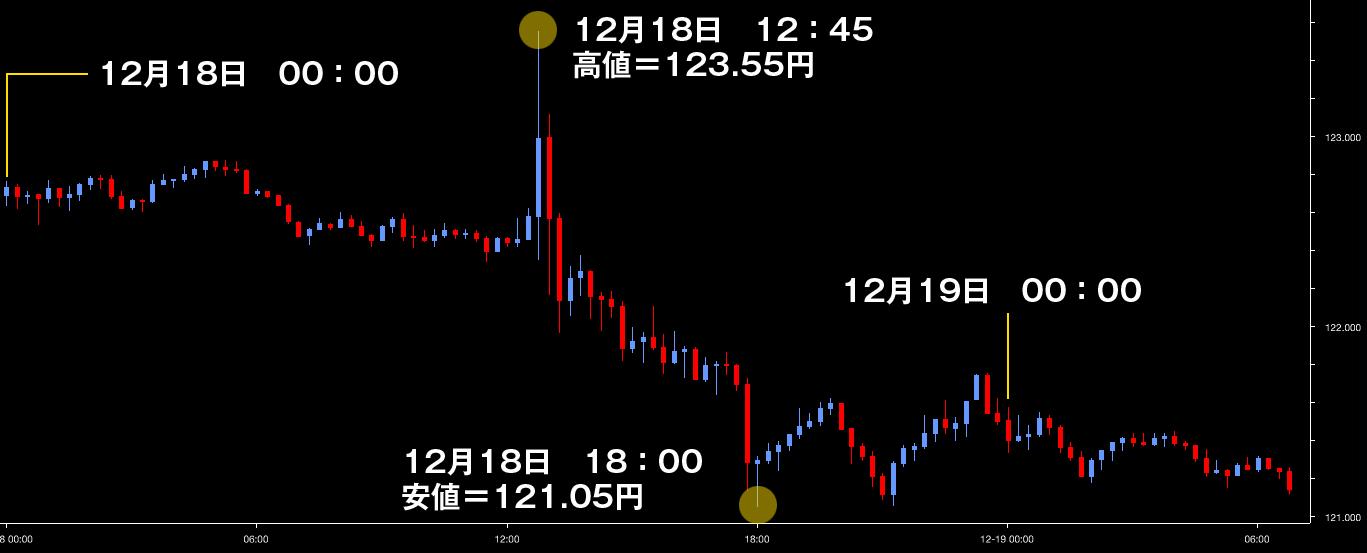 ar_2015dec18_ドル円
