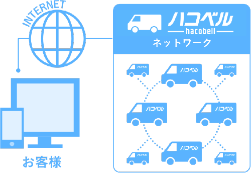 illust-hacobell-network.png