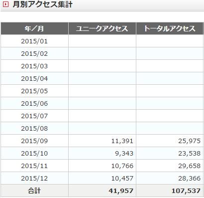 2015PV数