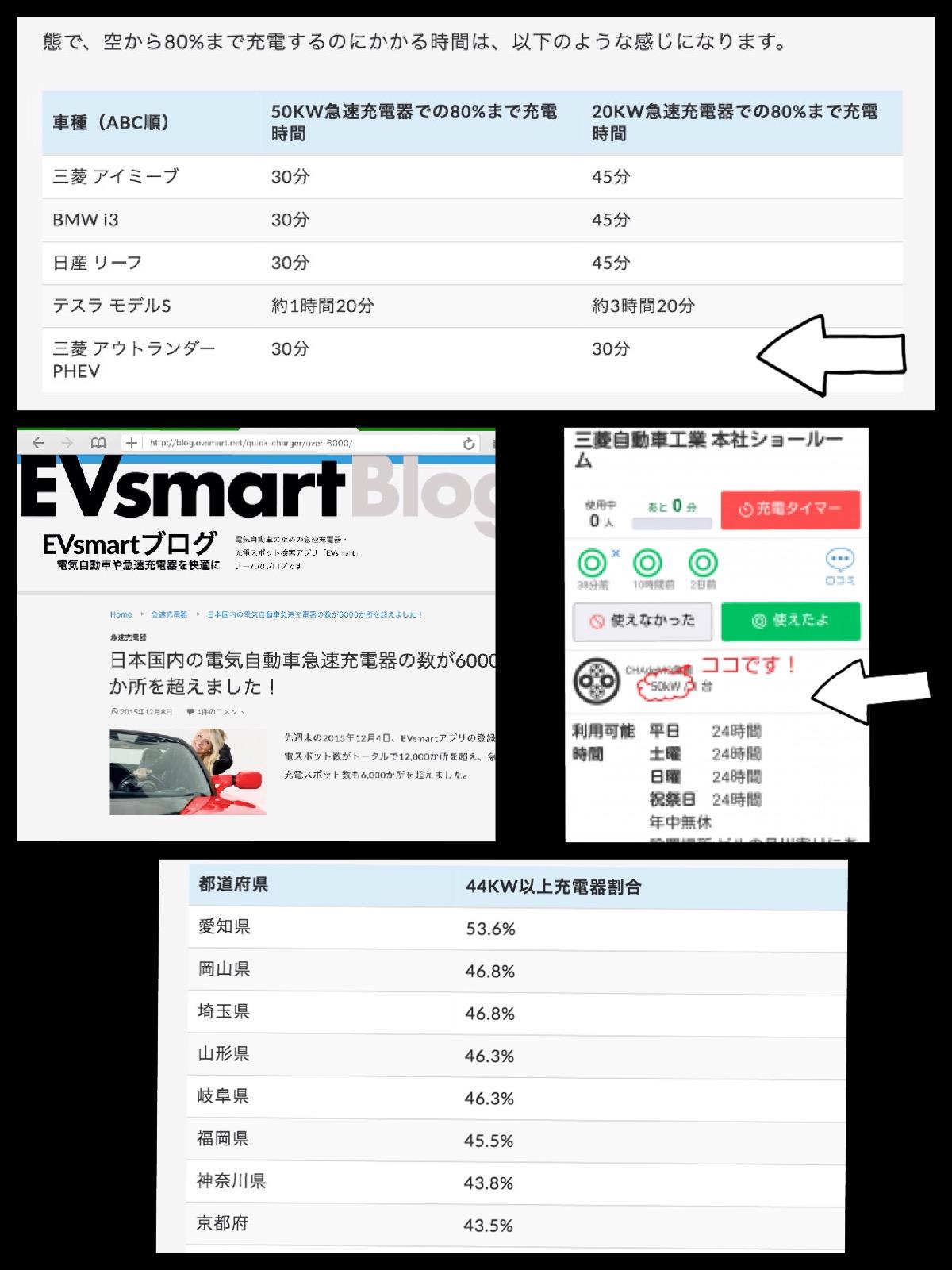 EV車種別 充電器出力別充電時間 EVsmart