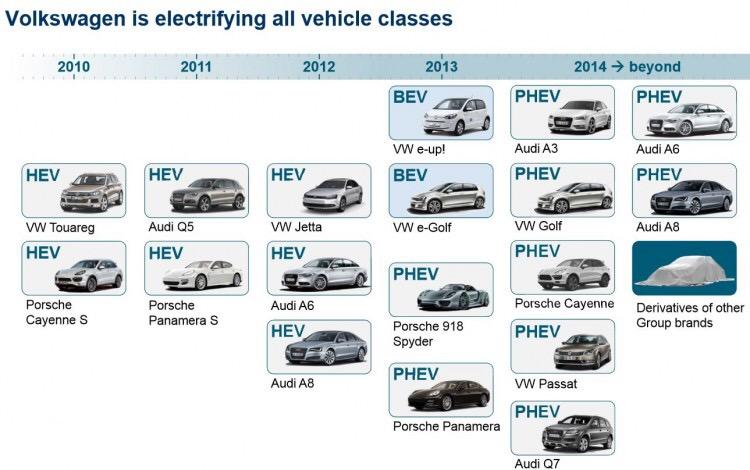 VWの電動車両攻勢 EV PHEV