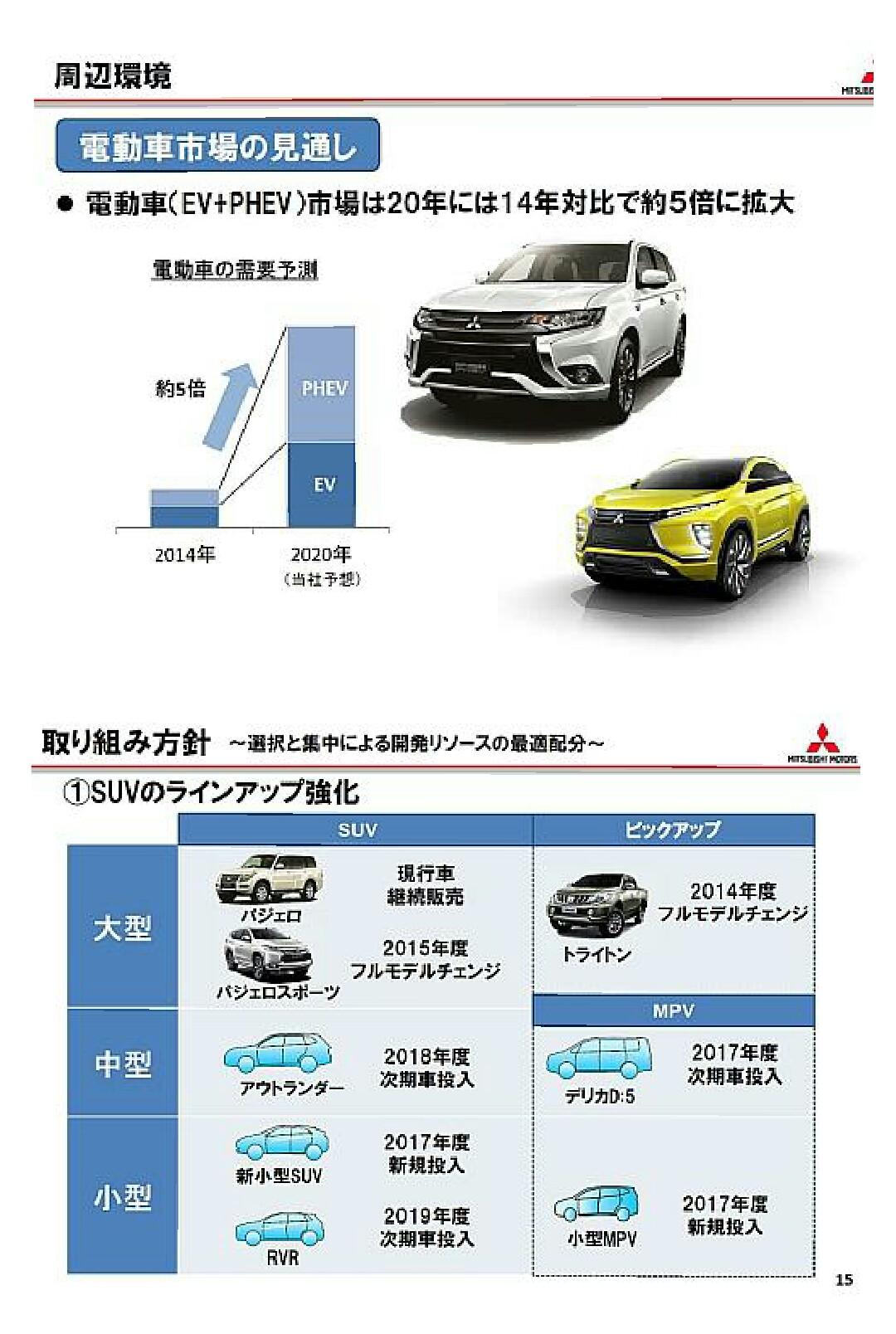 三菱自動車グローバル 中期計画