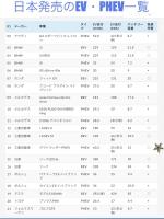 日本の電気自動車 EV PHV PHEV一覧 2016