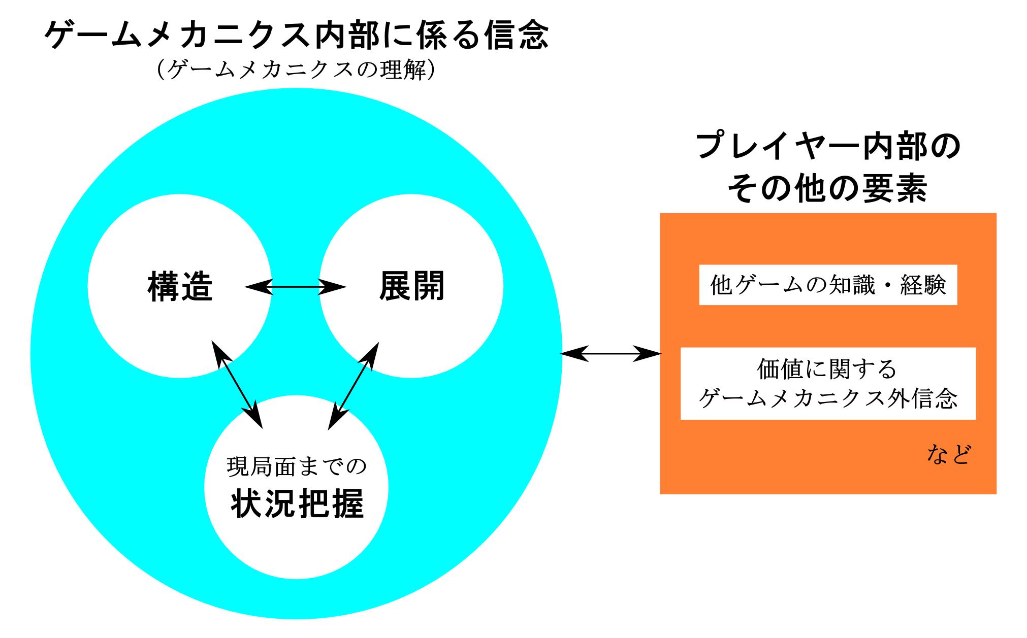 ゲームメカニクスの理解に関する参考図