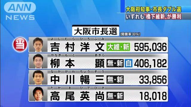 ③大阪市長選挙2015