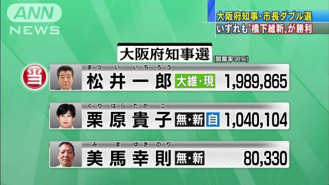 ②大阪府知事選挙2015