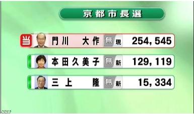 ①【2016年2月7日の出来事】京都市長選挙の投票日!北朝鮮がミサイルのようなものを発射!