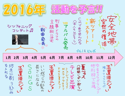 今年の玉置さん予言01