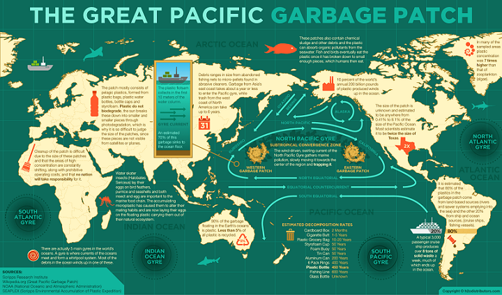 the-great-pacific-garbage-patch_51eff7d49055a.png