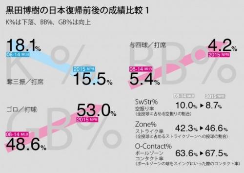 【カープ】去年の黒田のピッチング、どうだった?