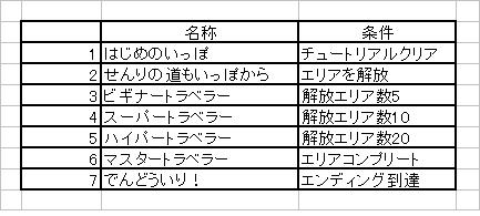 ポケピク メダル1~7