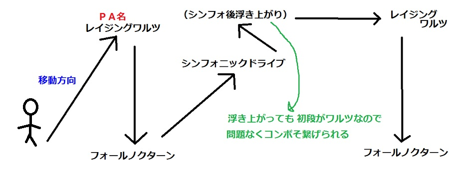 H27 11-12 コンボ移動図