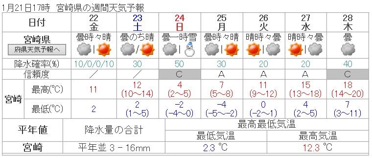 H28121天気予報