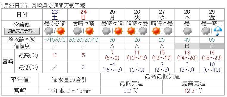 H28123天気予報