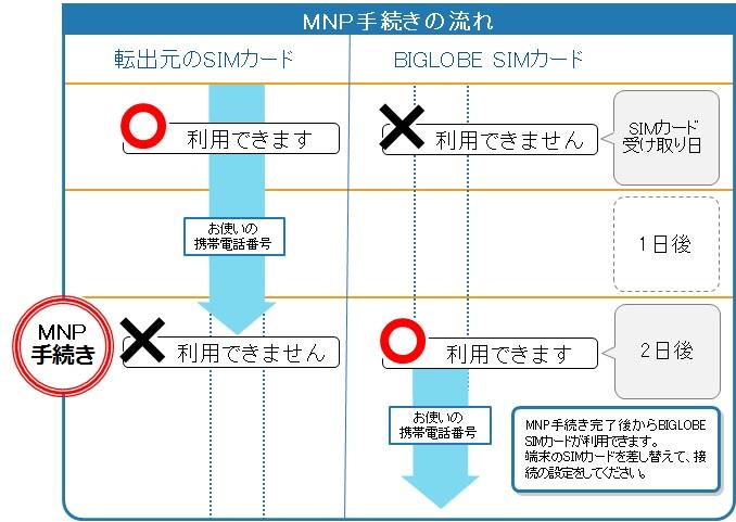 BIGLOBE_SIM_MNP.jpg
