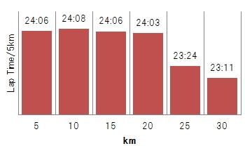 20141214-5kmgraph.jpg