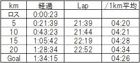 20151223-5km Lap
