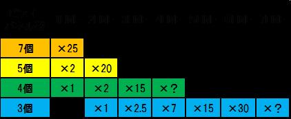 バルーン倍率配当表