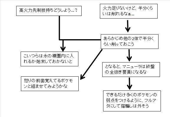 マニュ軸フローチャート改