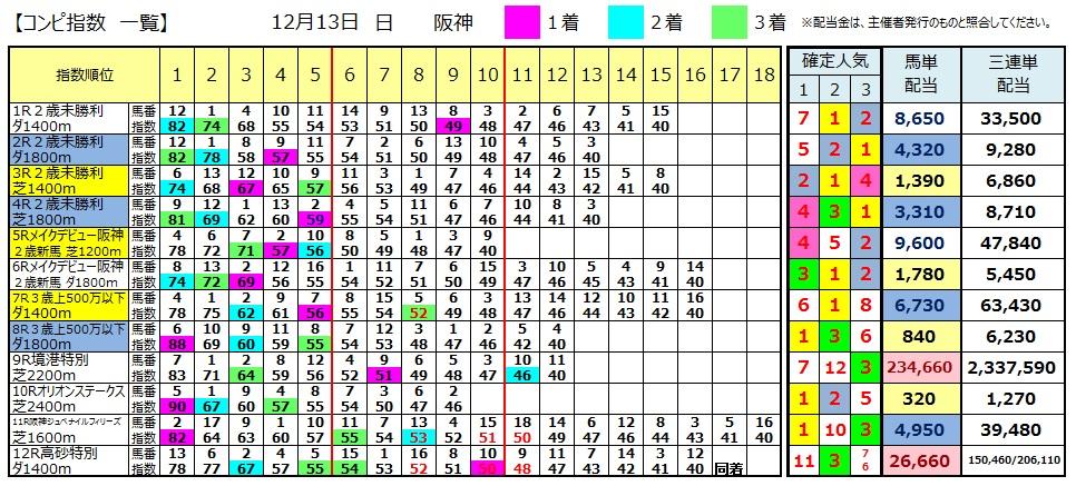 【コンピ結果】1213阪神(競馬 3連単 万馬券)