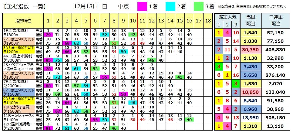 【コンピ結果】1213中京(競馬 3連単 万馬券)