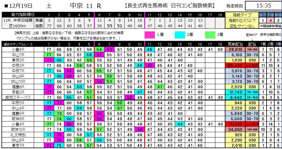 【コンピ指数】1219中京11(競馬 3連単 万馬券)