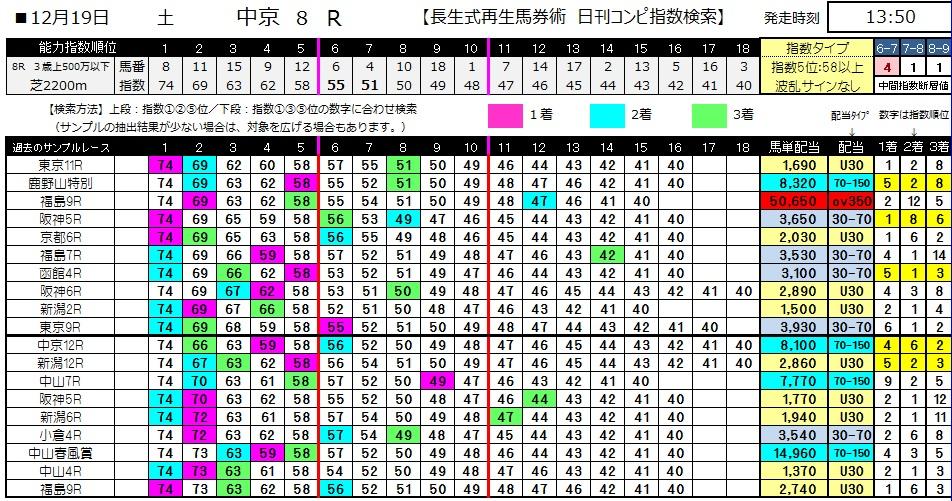 【コンピ指数】1219中京8(競馬 3連単 万馬券)