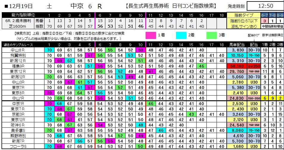 【コンピ指数】1219中京6(競馬 3連単 万馬券)