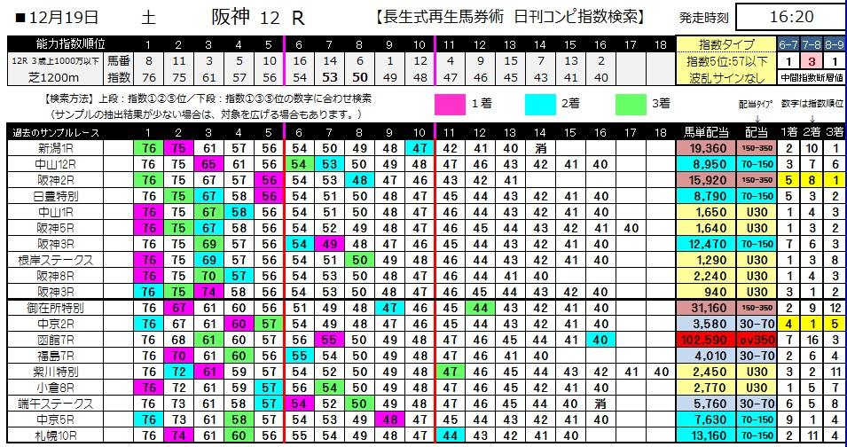 【コンピ指数】1219阪神12(競馬 3連単 万馬券)