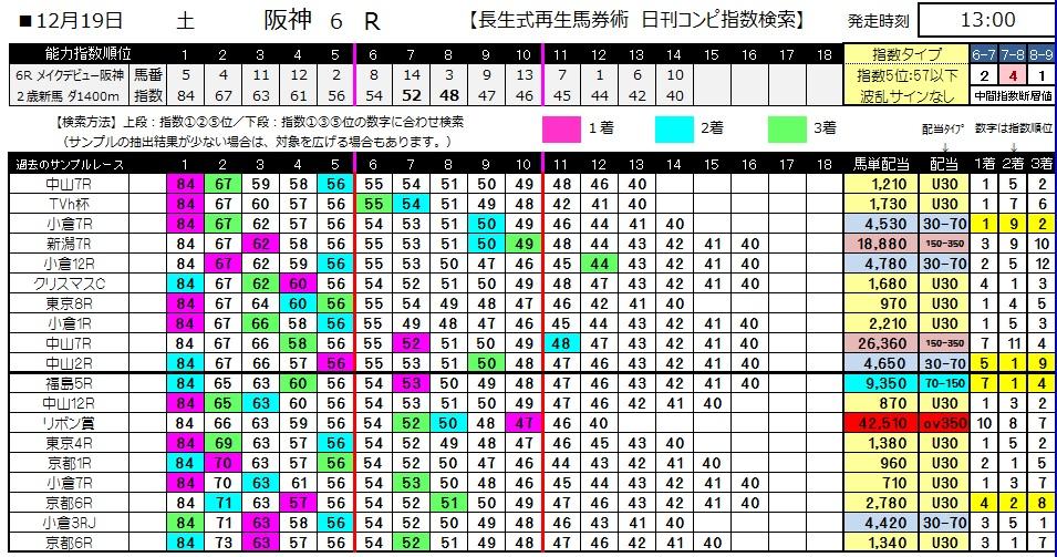 【コンピ指数】1219阪神6(競馬 3連単 万馬券)