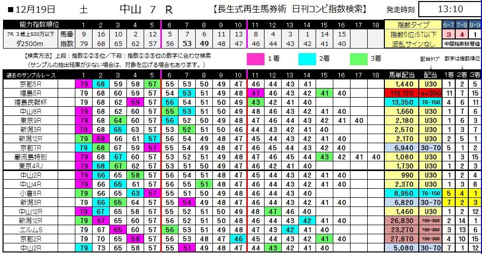【コンピ指数】1219中山7(競馬 3連単 万馬券)