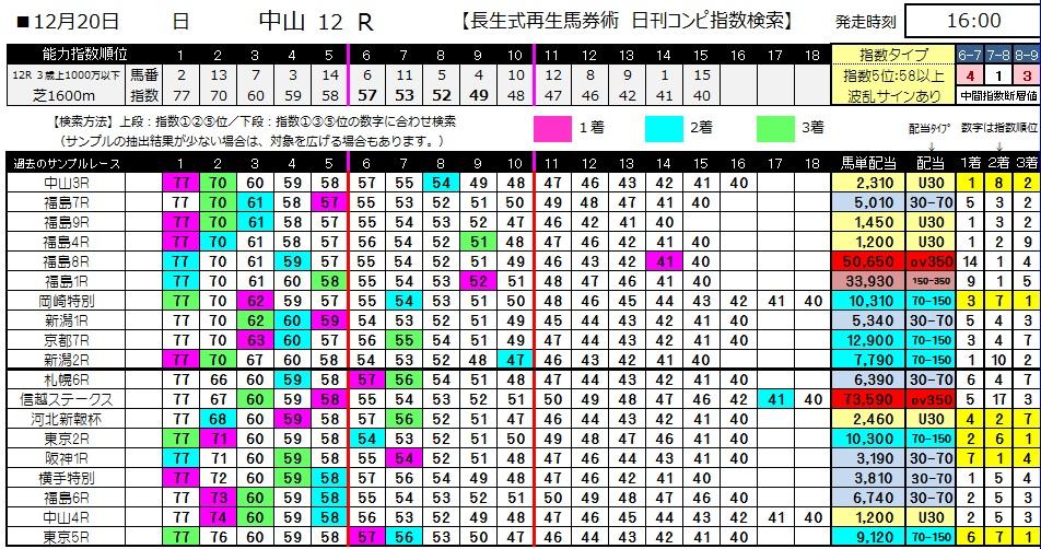 【コンピ指数】1220中山12(競馬 3連単 万馬券)