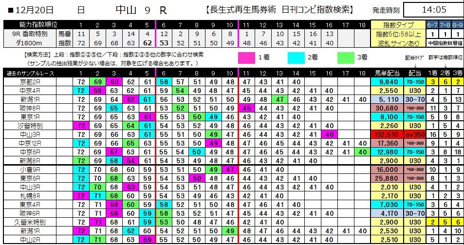 【コンピ指数】1220中山9(競馬 3連単 万馬券)