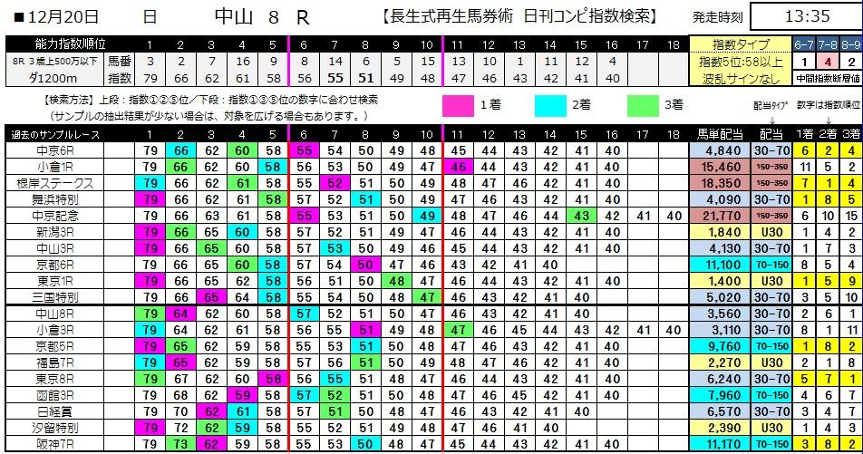 【コンピ指数】1220中山8(競馬 3連単 万馬券)
