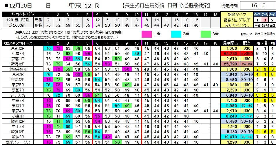 【コンピ指数】1220中京12(競馬 3連単 万馬券)