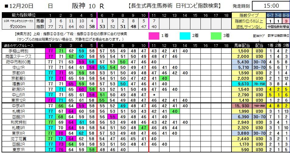 【コンピ指数】1220阪神10(競馬 3連単 万馬券)
