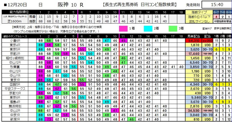 【コンピ指数】1220朝日杯FS(競馬 3連単 万馬券)