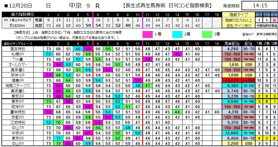 【コンピ指数】1220中京9(競馬 3連単 万馬券)
